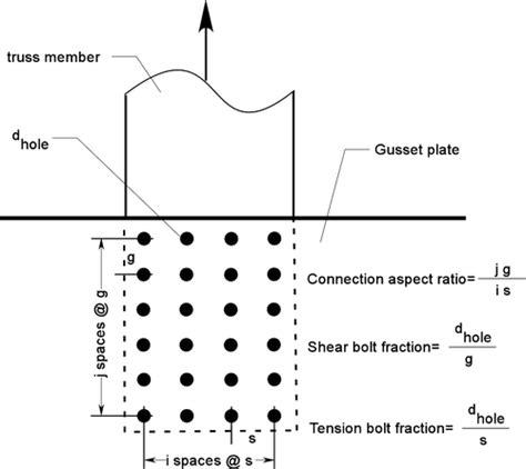 whitmore section comparison of block shear and whitmore section methods for