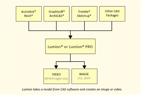 3d modeling workflow lumion 3 2 is released checkout the new features lumion 3d
