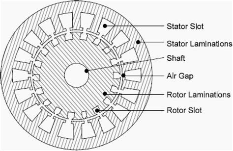 constructional features of induction machines stator
