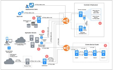 server infrastructure diagram installation and administration 4 1 x documentation