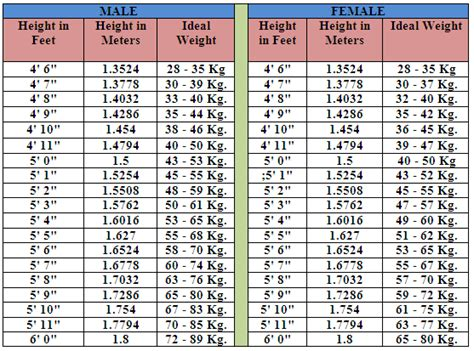 calculator ideal weight calculate ideal body weight by age and height ideal