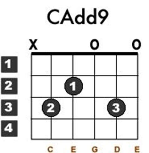 Guitar Chords Cadd9