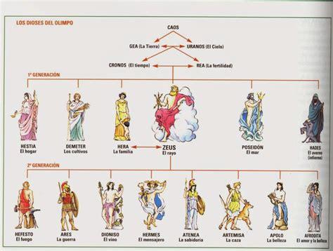 imagenes mitologicas griegas significado de revolutionibus geo historia mitolog 205 a cl 193 sica los