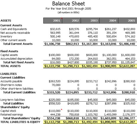 End Of Year Balance Sheet Template by College Courses And Careers Admit This