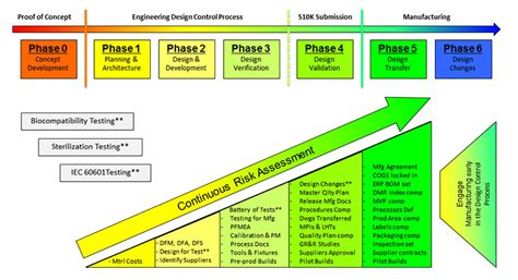 design for manufacturing process optical system design process at lighthouse imaging