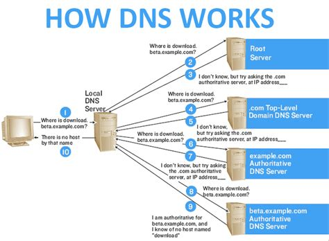 how work how to create an alternate dns system bypass