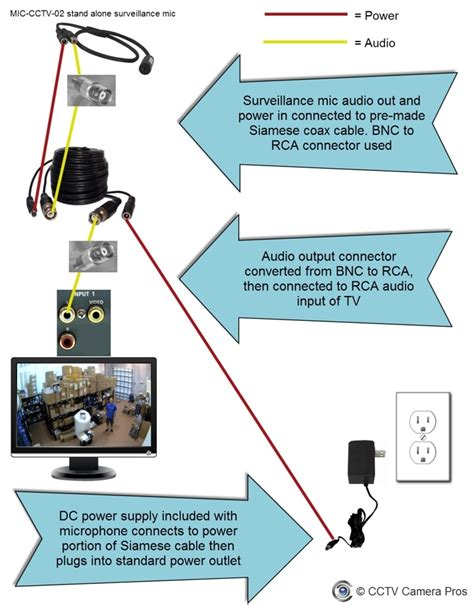 bunker hill security wiring diagram fuse box and