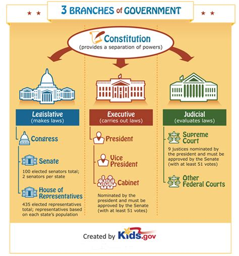 it is about you how american government works and how to help fix it books three branches of government government for