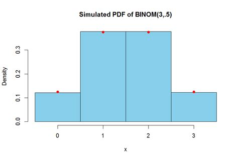 Pch Coin Toss - probability simulating fair coin toss in r mathematics
