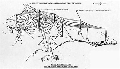 umbrella pattern antenna nss annapolis wikipedia