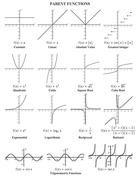 Transformations Of Parent Functions Worksheet by Section 1 5 Transformations Parent Functions Pre Calculus
