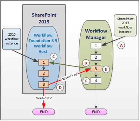 workflow foundation engine use workflow interop for sharepoint microsoft docs