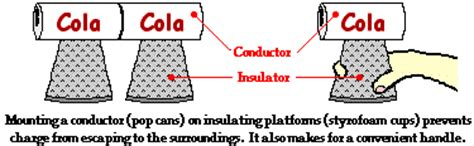 exles of conductors in physics conductors and insulators