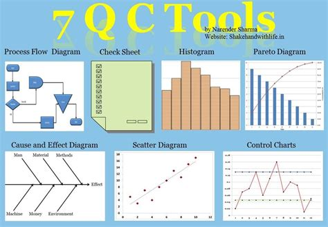 Quality Tools by 7 Qc Tools An Introduction Of All 7 Fundamental Quality