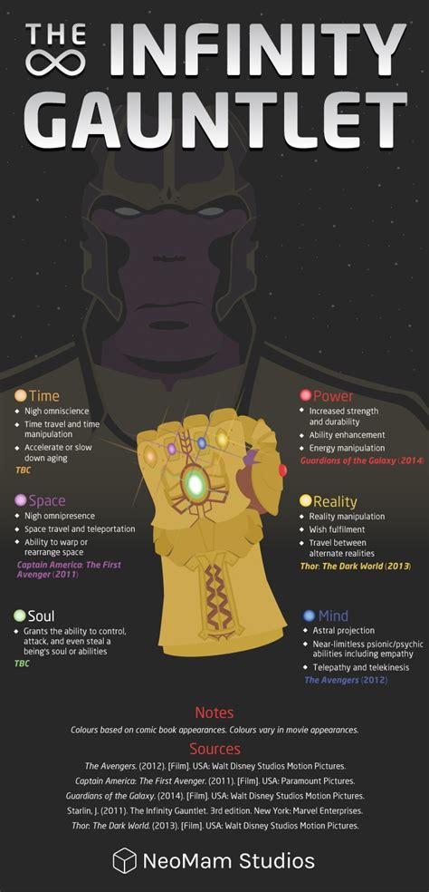 the infinity gaunlet age of ultron 10 cose da scoprire