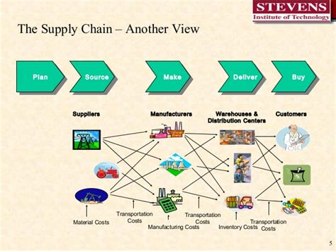 value chain visio logistic and supply chain managment