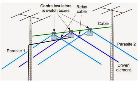 40 meter to 40 meters 3 element wire yagi resource detail