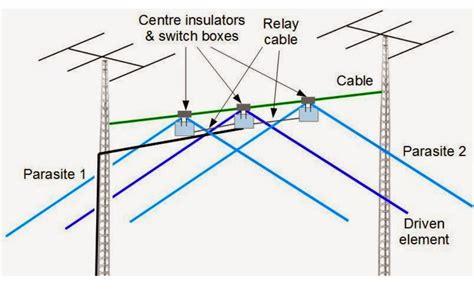 40 meters in 40 meters 3 element wire yagi resource detail