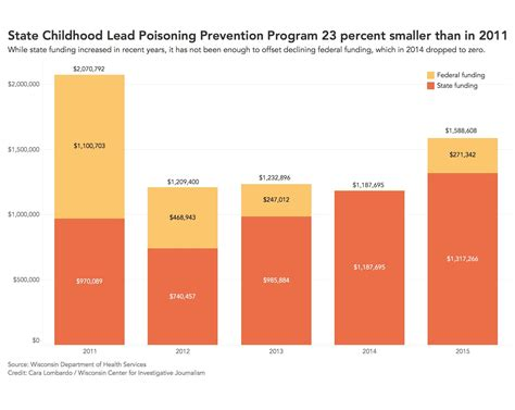 wisconsin misses chances to cut risk of lead exposure in