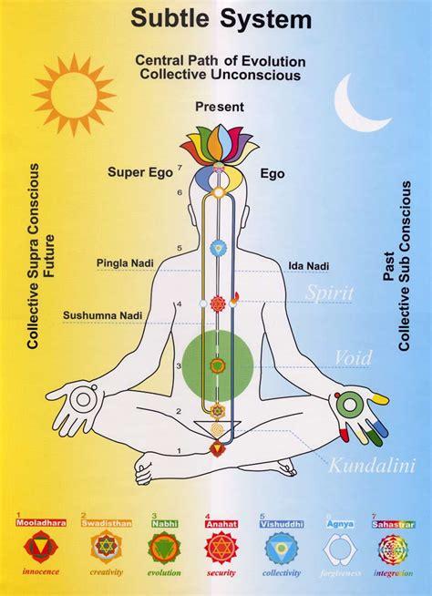 namaste yoga chakra theory
