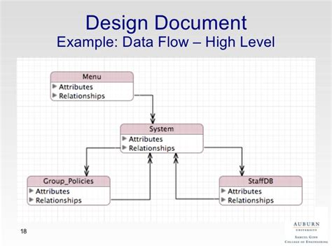 high level architecture design template an application oriented approach for computer security