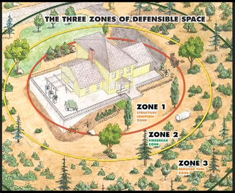 house design flame zone how to get firewise prepare harden go