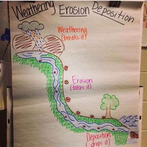 design a weathering experiment the 25 best ideas about weathering and erosion on
