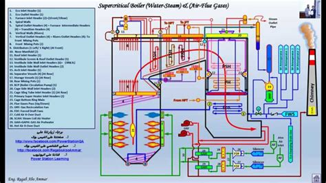 power plant boiler diagram supercritical boiler