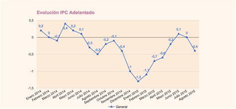 cuanto fue ipc 2015 el ipc adelantado de agosto vuelve a estar en negativo 0