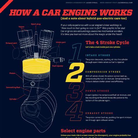 アニメーションでエンジンの仕組みを解説する how a car engine works gigazine