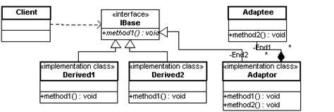 adapter pattern in objective c adapter pattern in vb net