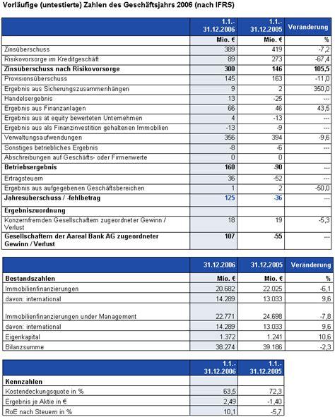 guv bank ad hoc mitteilung nach 167 15 wphg vorl 228 ufige kennzahlen 2006