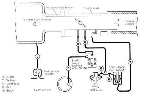 applied petroleum reservoir engineering solution manual 2011 kia rio engine control service manual repair guides vacuum diagrams vacuum diagrams autozone com repair guides