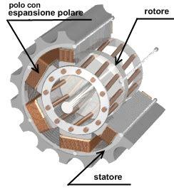 motore asincrono a gabbia di scoiattolo motore monofase trifase asincrono induzione