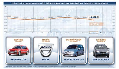 Autoscout24 Kosten by Autoscout24 Gebrauchtwagen Preis Index