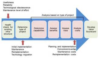 obsolescence plan template it infrastructure projects a framework for analysis