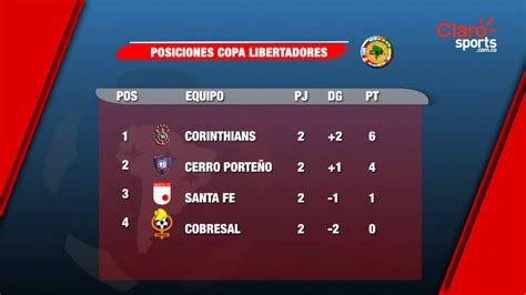 tabla de posiciones de la copa aguila 2016 calendar template 2016 as 237 est 225 la tabla de posiciones de copa libertadores