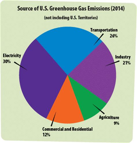 global greenhouse gas emissions by source what are greenhouse gases main sources and climate impact