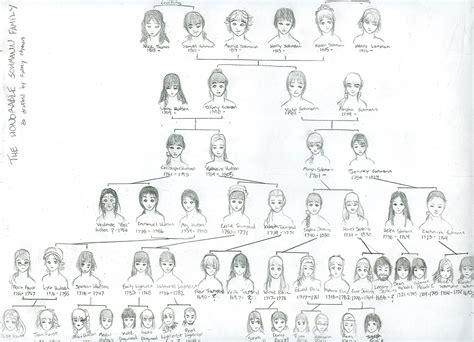 fruits basket sohma family tree family tree history project by faerie chan on deviantart