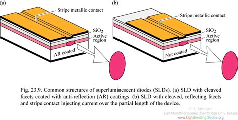 sld superluminescent diode lightemittingdiodes org chapter 23