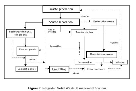 layout and excavation definition design process definition landfills problems solutions