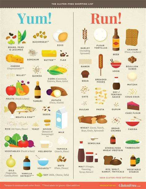 printable grocery list of gluten free foods gluten free diet list diet list 2016