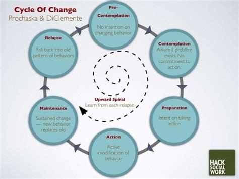 Behavior Modification Uses Learning Principles To Change S Actions Or Feelings by The Five Stages Of Behavior Change Triumph Wellness