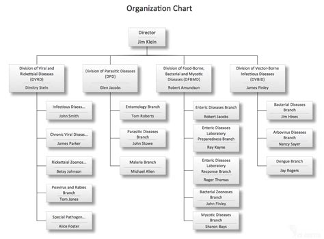 organizational policy template visualization of network with the help of conceptdraw