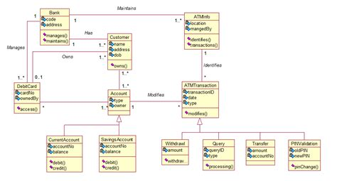 class diagram of atm system atm uml diagrams