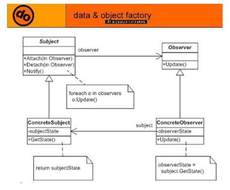 patterns in java volume 2 behavioral design pattern pattern state free patterns