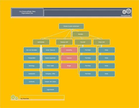 Organizational Chart Template Excel by 40 Organizational Chart Templates Word 40 Organizational