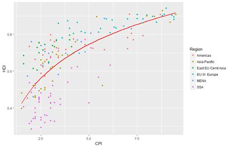 add themes to ggplot recreate economist graph by ggplot2 http databeauty com