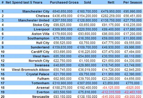 epl table last 5 years proof that money buys you happiness manchester city
