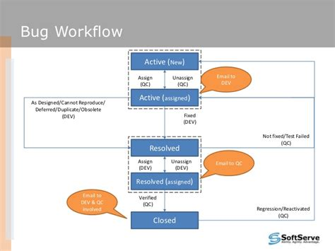 tfs workflow bug trackingworkflow